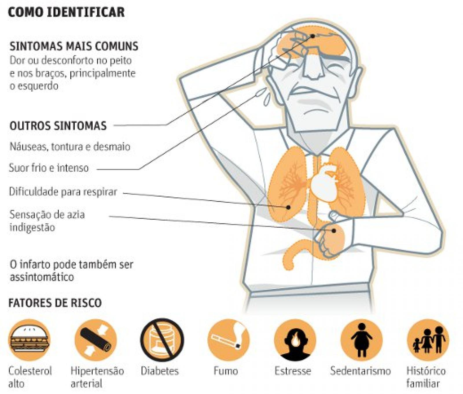 Quais os sintomas do ataque cardíaco ou infarto?